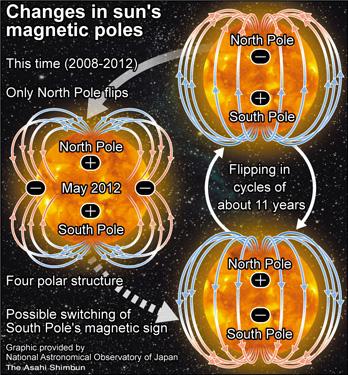 Quaduple-solar-poles
