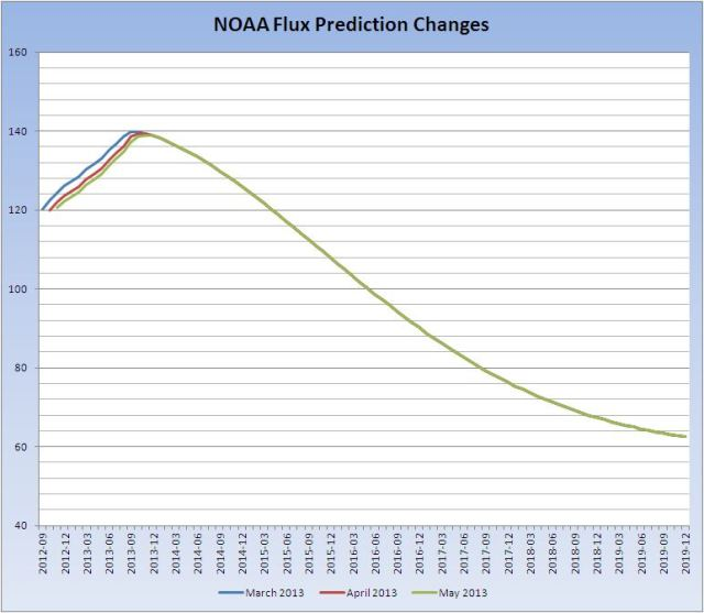 Flux-prediction-changes-May-2013
