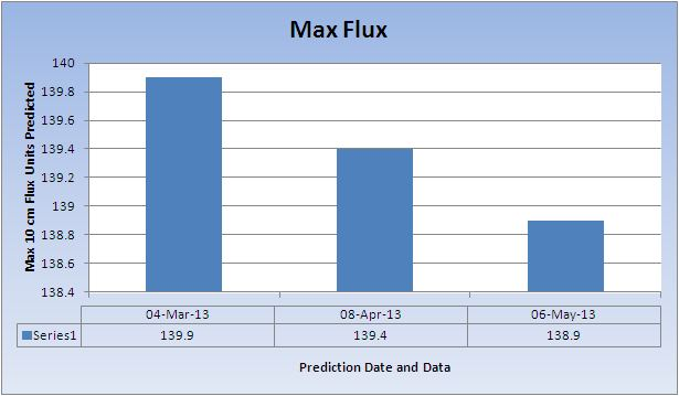 Max-predicted-flux-May-2013