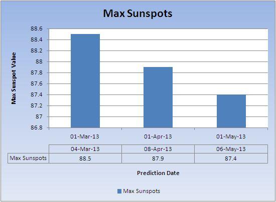 Max-predicted-sunspots-May-2013
