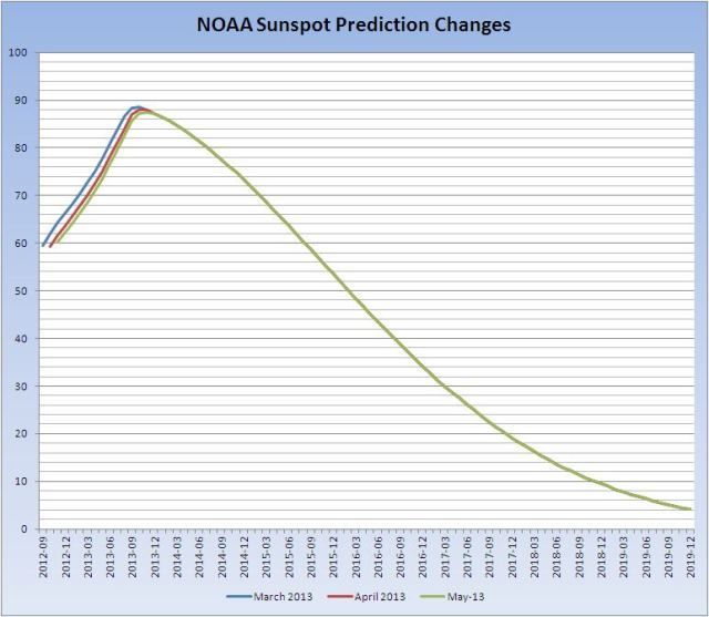 Sunspot-prediction-changes-May-2013