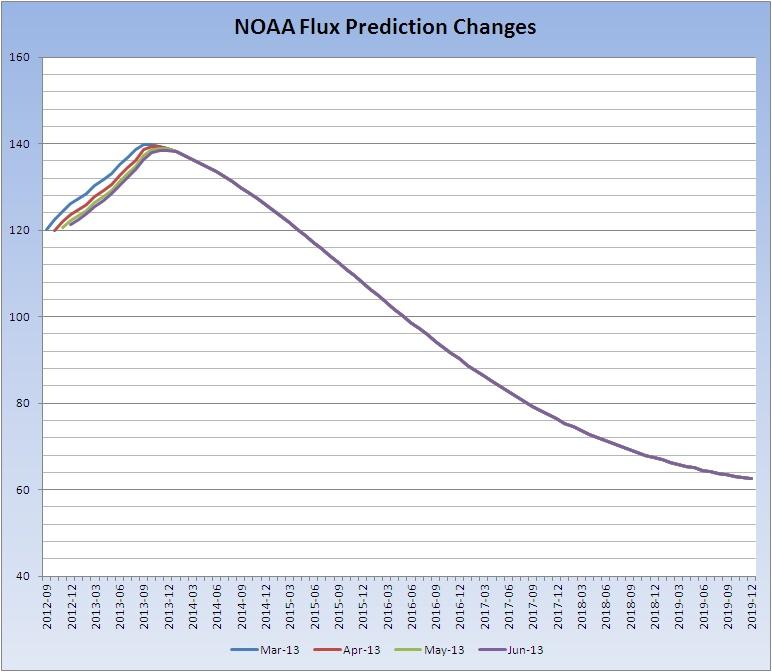Are NASA / NOAA admitting the Solar Max has passed ...