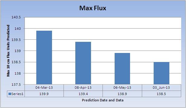 MaxFlux_20130607