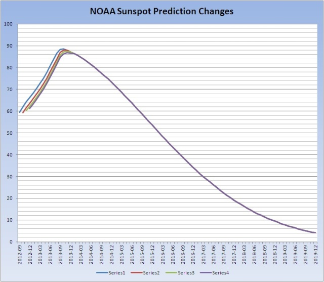 SunspotPredictionChanges_20130607
