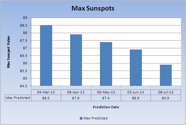 NOAA/NASA Sun Activity Prediction Rates Still Dropping ...