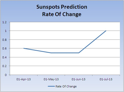 Sunspot-prediction-rate-of-change_20130708