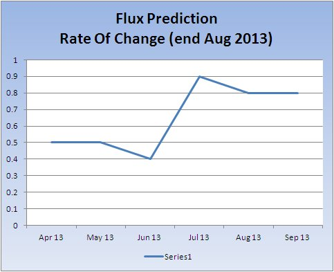 max-flux-change-rate_20130909