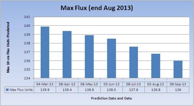 max-flux_20130909