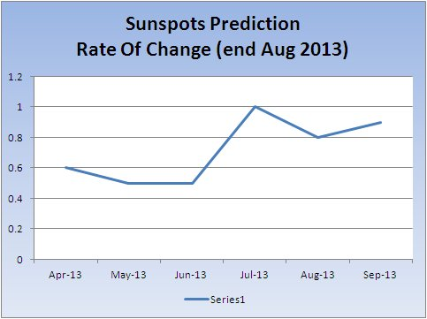 max-sunspots-change-rate_20130909