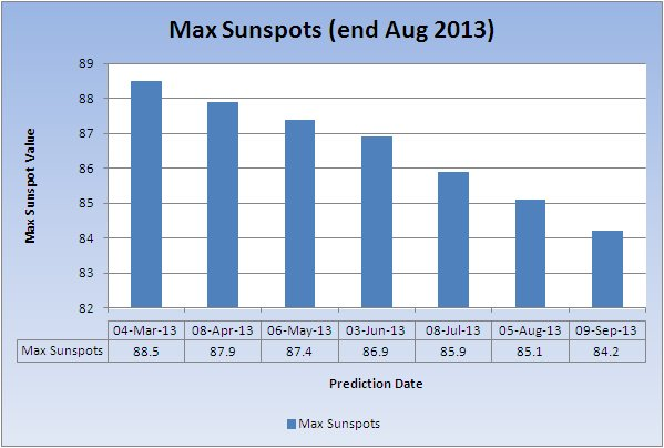 max-sunspots_20130909