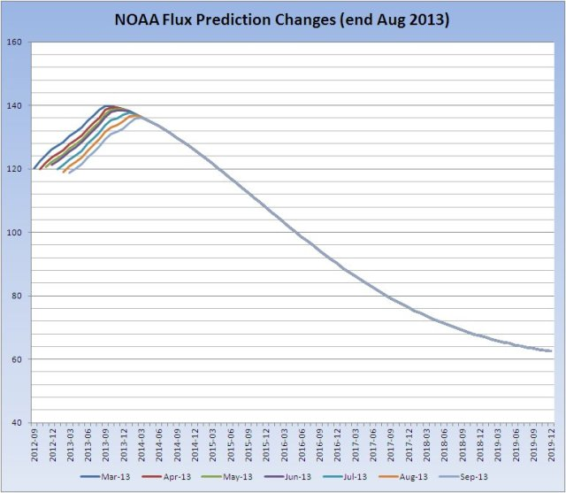 noaa-flux-prediction-change_20130909