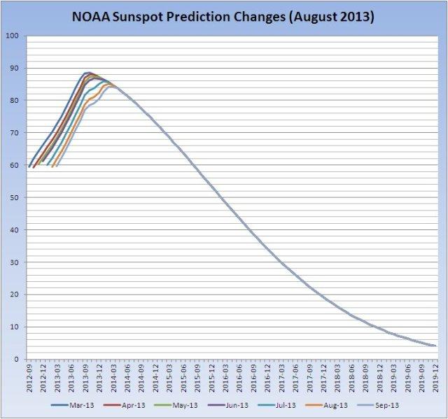 noaa-sunspot-prediction-change_20130909