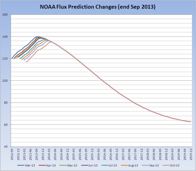 Flux-Prediction-Changes20131007
