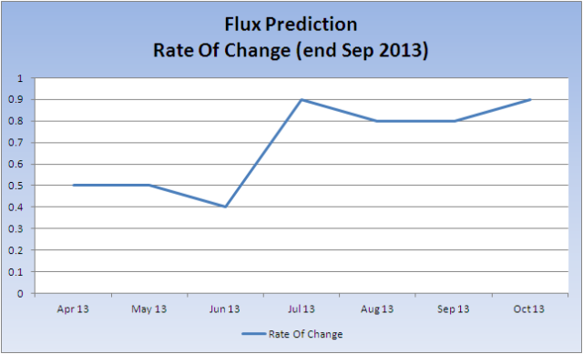 Flux-Prediction_ROC_20131007