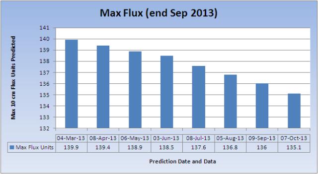 Max-Flux_20131007