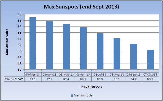 Max-Sunspots_20131007