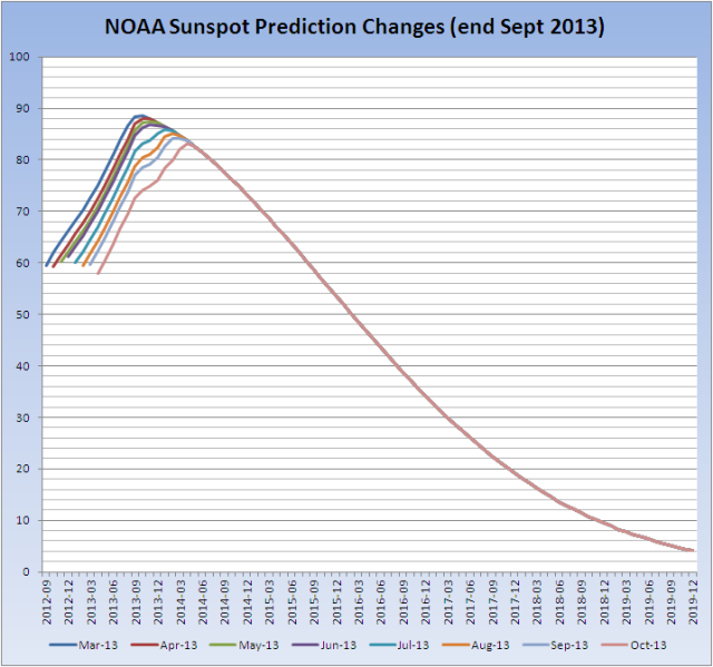 Sunspot-Prediction-Changes_20131007