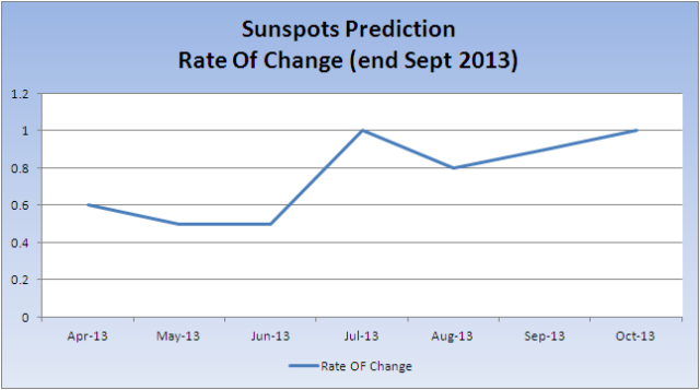 Sunspot-Prediction-ROC_20131007